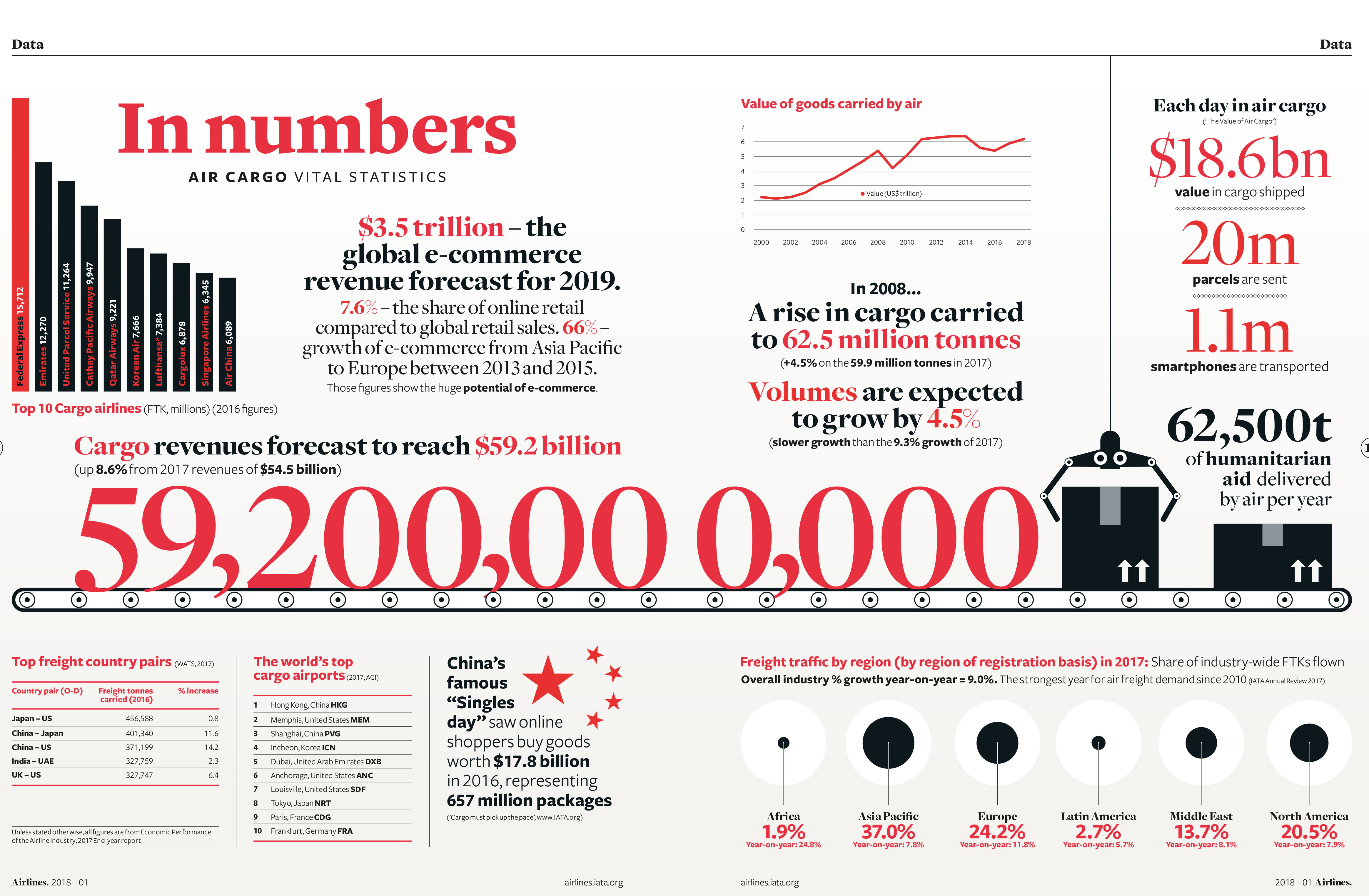 In numbers: Air cargo