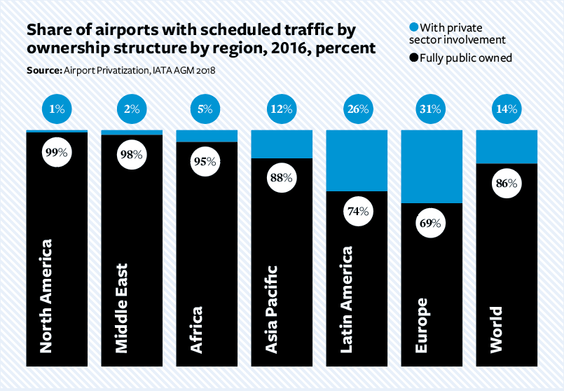 Share of airports with sceduled traffic by ownerships structure by region, 2016